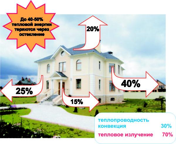 До половины от общего количества тепла теряется домом через окна.