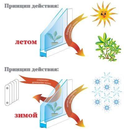Графическое изображение, показывающее принцип действия данного изделия