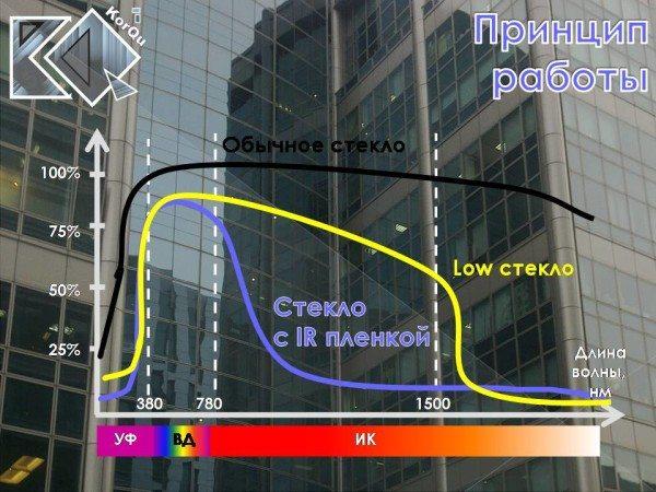 График прохождения солнечных лучей различной длины через обычное стекло, стекло изготовленное по технологии Low и защитную пленку