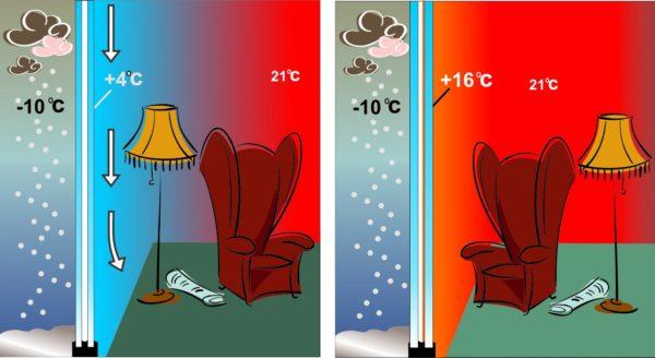 Металлическое напыление поглощает часть инфракрасных лучей и нагревается. Тепло идет на нагрев воздуха в отапливаемом помещении.