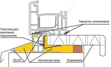 Монтаж подоконника своими руками с помощью пружинных скоб