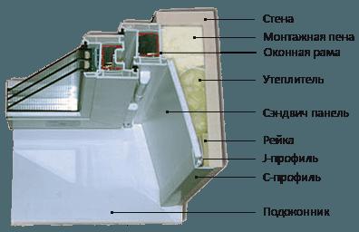 Принцип изготовления откосов, показанный в разрезе