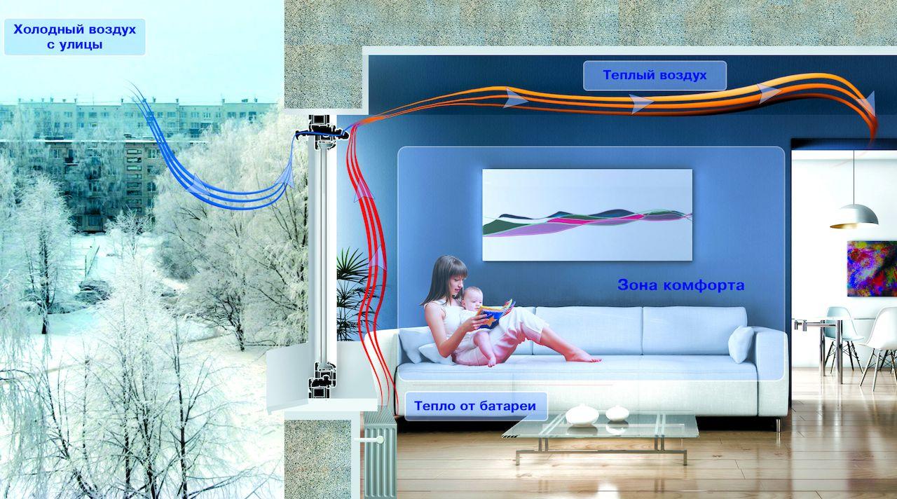 Распределение тепловых потоков в помещении с вентиляционным клапаном — оптимальное