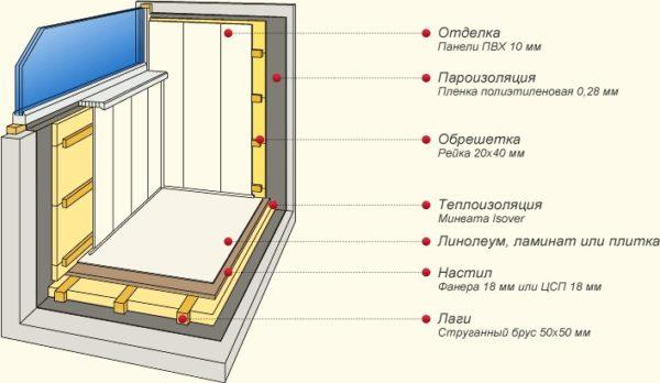 Схема каркасного утепления балкона с расшифровкой применяемых материалов и их технических параметров