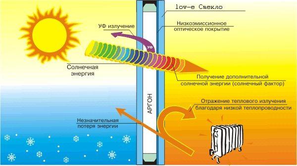 Схема правильного теплообмена и светового излучения в современных оконных системах