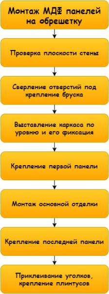 Схема проста, если разбить ее на множество простых действий