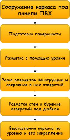 Схема процесса проста, если в ней разобраться