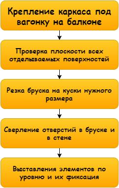 Схема процесса проста, но требует внимательности и аккуратности