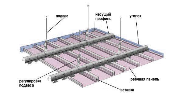 Схема устройства реечного потолка