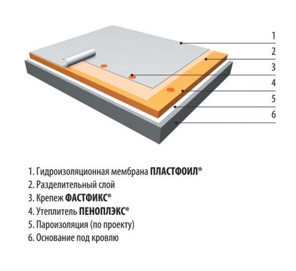 Схема утепления инверсионной кровли при помощи пеноплекса.