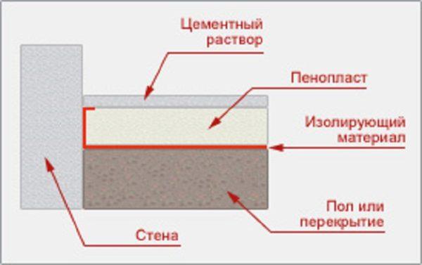 Схема утепления пола балкона под стяжку