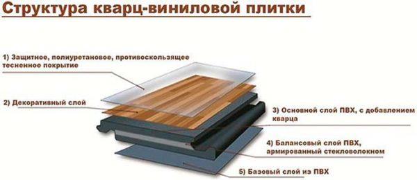 Структура кварцвиниловой плитки включает в себя пять слоев