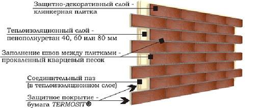Структура термопанели состоит из двух или трех слоев