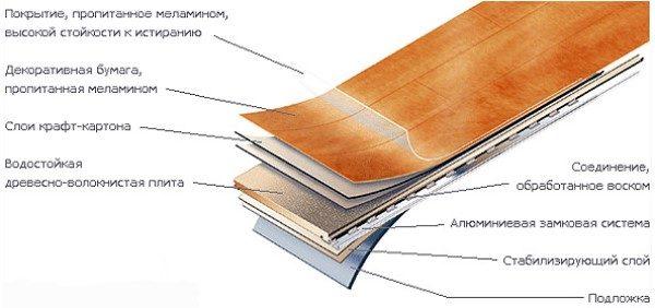 Структура влагостойкого ламината (класс износостойкости 21-23)