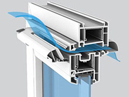 Устройство современных окон при отсутствии нарушений в процессе изготовления надежно защищает помещение и способствует правильному теплообмену и вентиляции