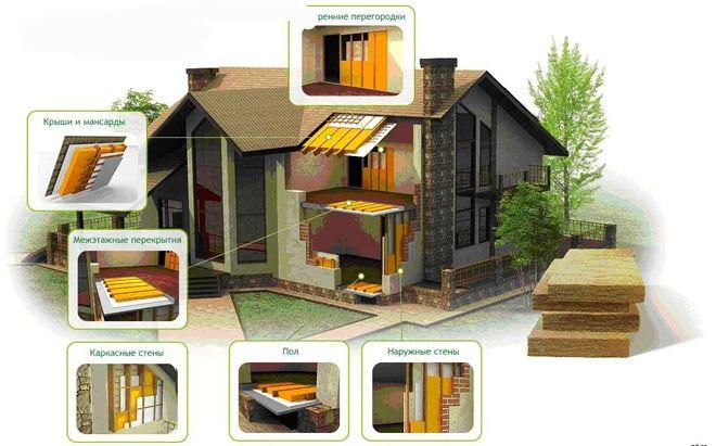 Утеплитель для новых домов