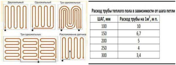 Виды укладки трубы и информация по расходу материала в зависимости от шага расположения элементов на полу