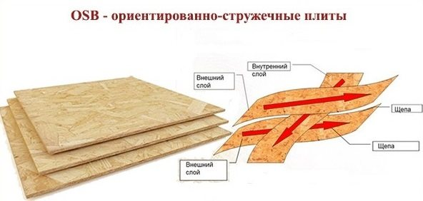 Волокна ОСБ располагаются перпендикулярно друг другу