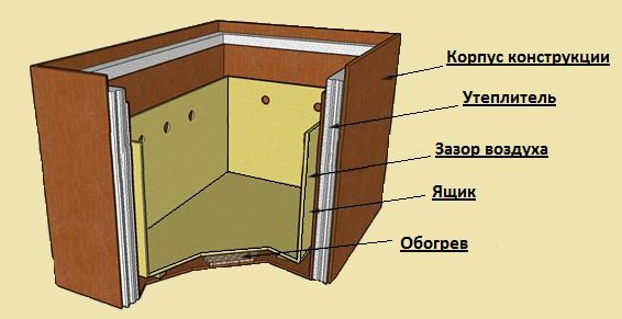 Конструкция термошкафа
