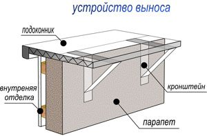 балконов расширение