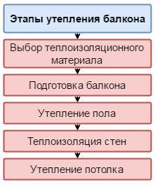 Этапы теплоизоляции