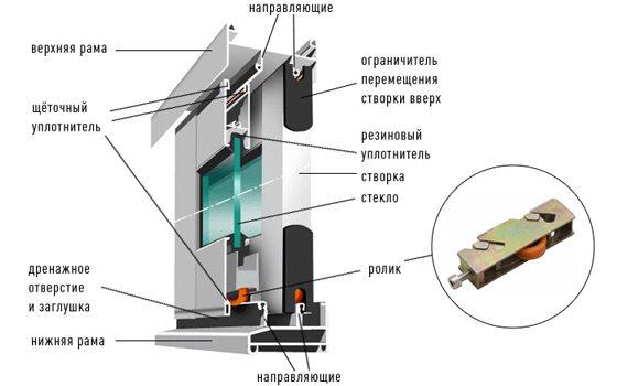 Схема устройства раздвижного алюминиевого окна для лоджии