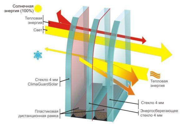 Комбинированный стеклопакет защищает и от утечек тепла, и от избыточной инсоляции.