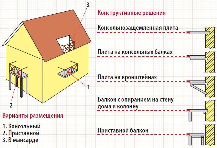 Варианты расположения балкона и устройства несущей конструкции