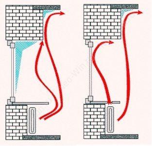 Конвекционные зазоры для теплого воздуха
