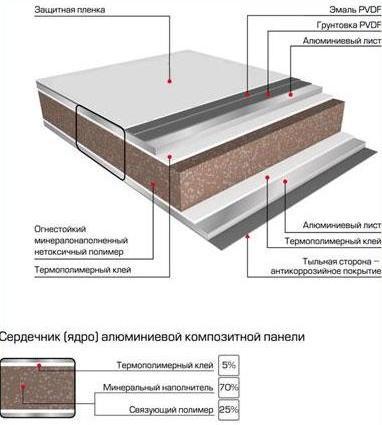 Многослойные алюминиевые панели