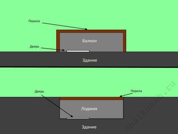 На схеме хорошо видно принципиальное различие между балконом и лоджией