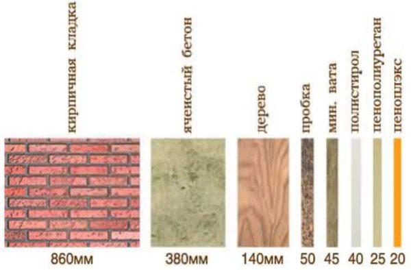 Необходимая толщина пеноплекса для утепления по сравнению с иными материалами.
