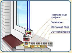 Общий план установки