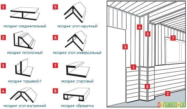 Виды отделочных планок для декорирования и зонирования пластиковой поверхности