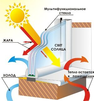 Схема работы энергосберегающего мультифункционального стекла