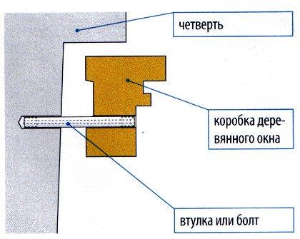 Схема жесткого крепления рамы