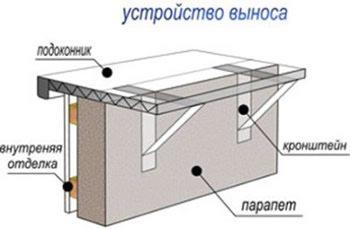Схема выноса окна лоджии
