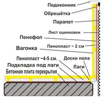 отделка балконов и лоджий видео