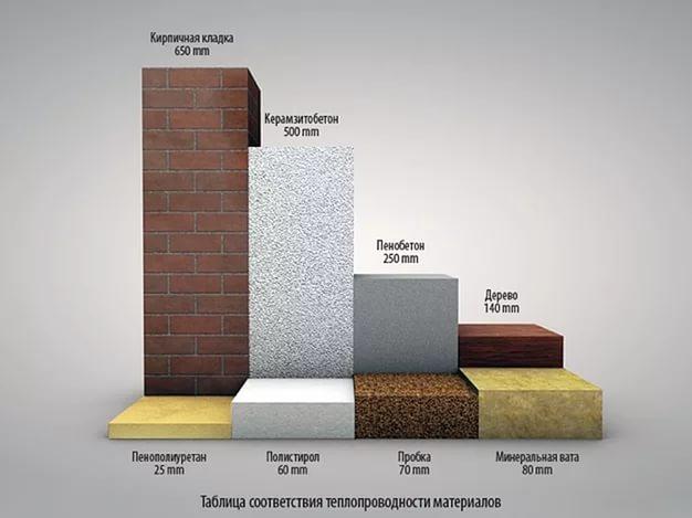 Пенополиуретан толщиной 25 мм по теплопроводности соответствует кирпичной стене толщиной 650 мм