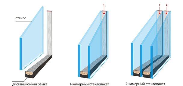 почему окна на балконе замерзают