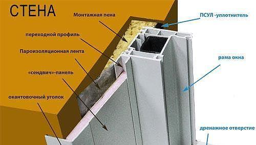 Принцип установки пластиковых наружных откосов