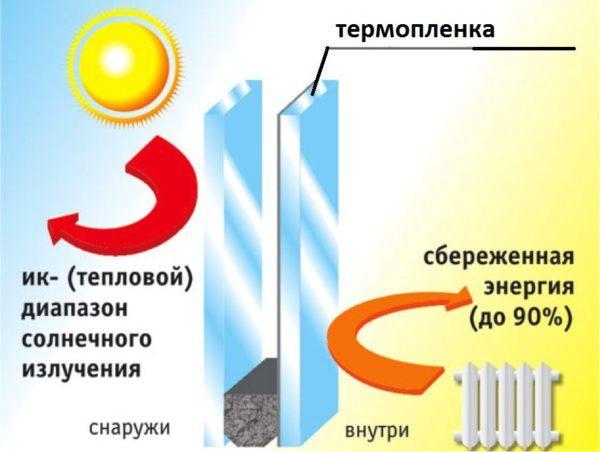 Принцип действия оконного теплосберегающего покрытия
