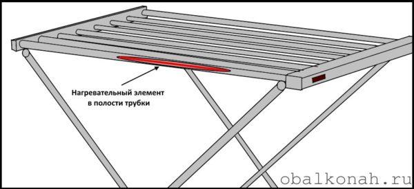 Принципиальное отличие электрической сушилки от обычной – наличие нагревательных элементов внутри конструкции
