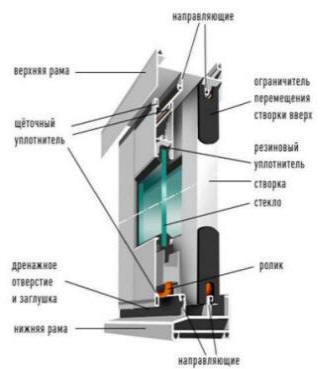 Схема пластикового раздвижного окна