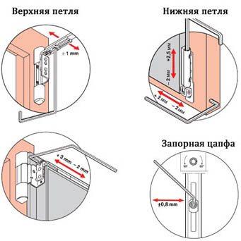 Схема регулировки пластиковой двери