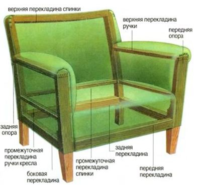 Схема кресла для лоджии при его изготовлении своими руками