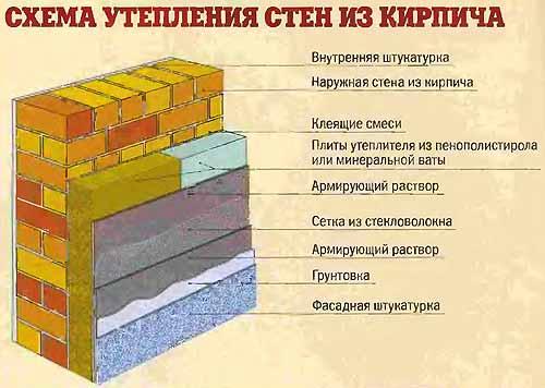 Схема правильного утепления кирпичной стены