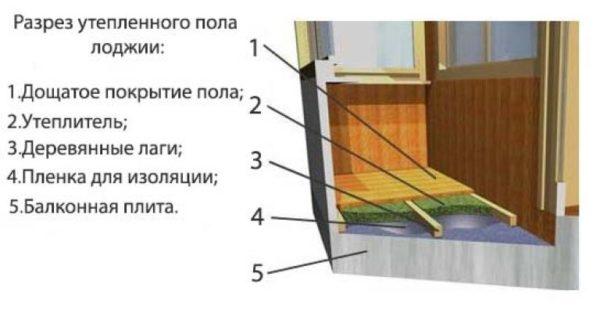 Чем утеплить пол балкона внутри своими руками 71