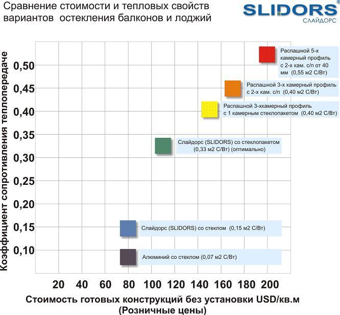 Система slidors для балконов и лоджий.