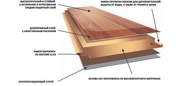 Структура водостойкого ламината (класс износостойкости 31-33)